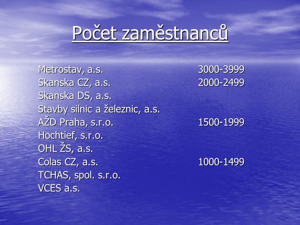 Roční obrat v roce 2008 Metrostav, a.s.23.378 mil.Kč Skanska DS, a.s.18.355 mil.Kč Skanska CZ, a.s.16.776 mil.Kč Stavby silnic a železnic, a.s.16.261 mil.Kč Hochtief, s.r.o.