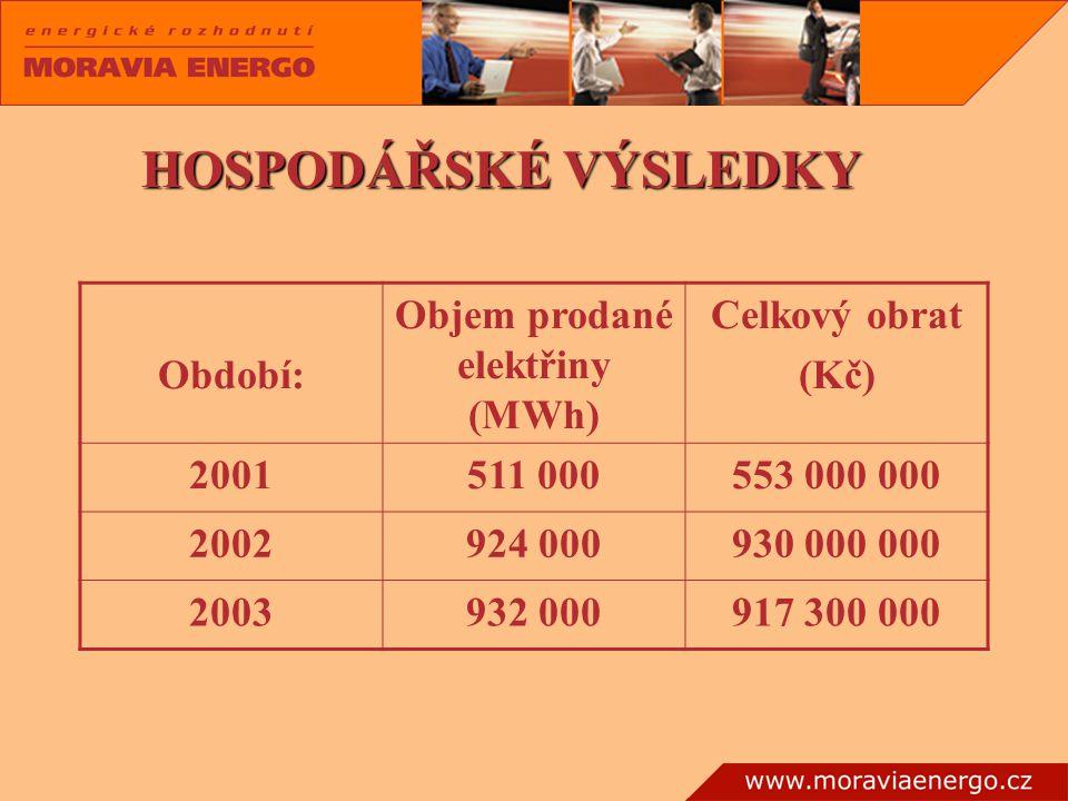 HOSPODÁŘSKÉ VÝSLEDKY Období: Objem prodané elektřiny (MWh) Celkový obrat (Kč) 2001511 000553 000 000 2002924 000930 000 000 2003932 000917 300 000