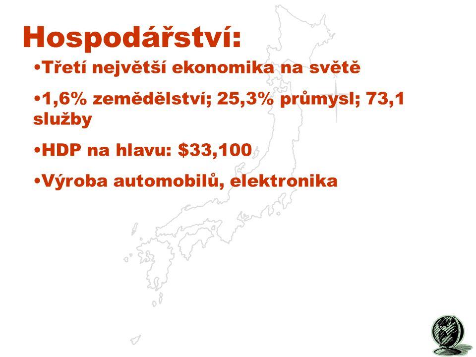 Hospodářství: Třetí největší ekonomika na světě 1,6% zemědělství; 25,3% průmysl; 73,1 služby HDP na hlavu: $33,100 Výroba automobilů, elektronika