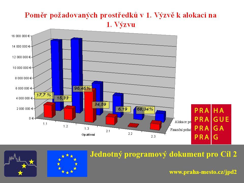 Jednotný programový dokument pro Cíl 2 www.praha-mesto.cz/jpd2