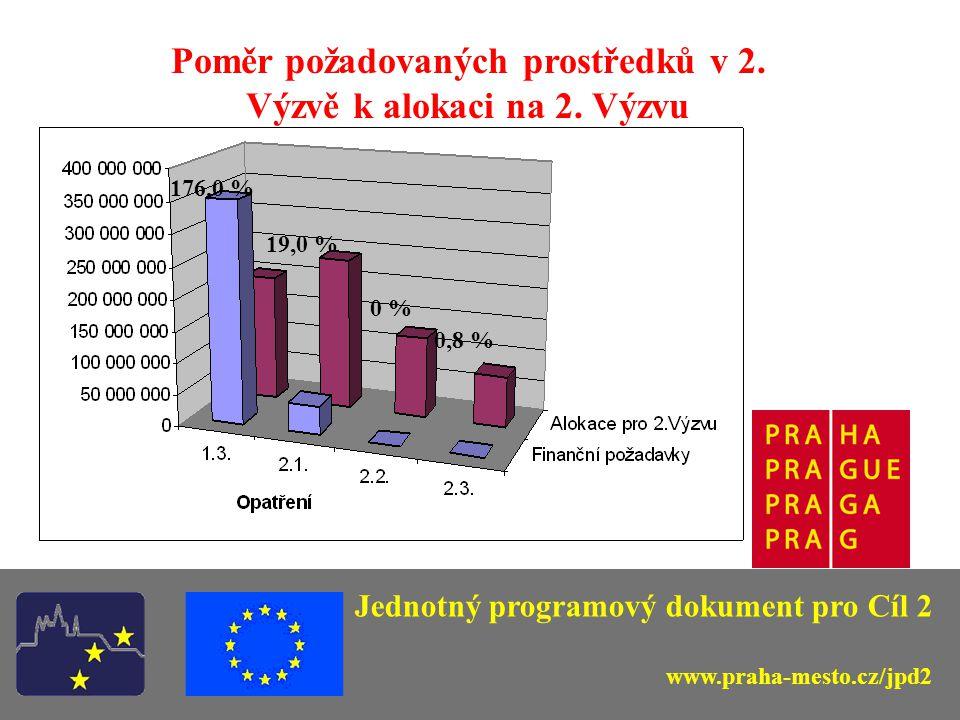 Jednotný programový dokument pro Cíl 2 www.praha-mesto.cz/jpd2 Poměr požadovaných prostředků v 2. Výzvě k alokaci na 2. Výzvu 176,0 % 19,0 % 0 % 0,8 %