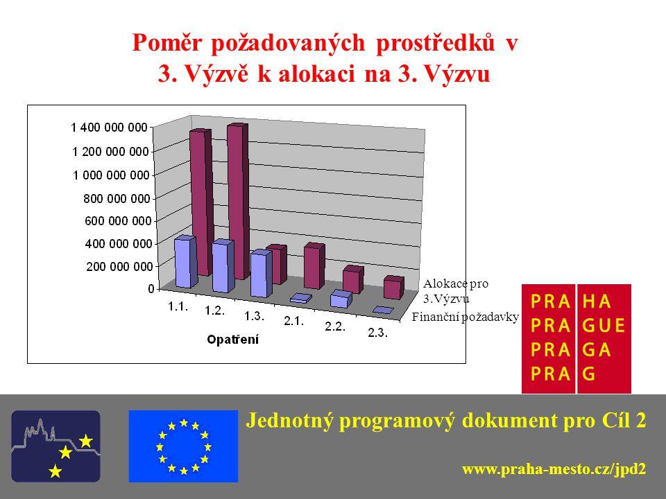 Jednotný programový dokument pro Cíl 2 www.praha-mesto.cz/jpd2 Poměr požadovaných prostředků v 3. Výzvě k alokaci na 3. Výzvu Alokace pro 3.Výzvu Fina