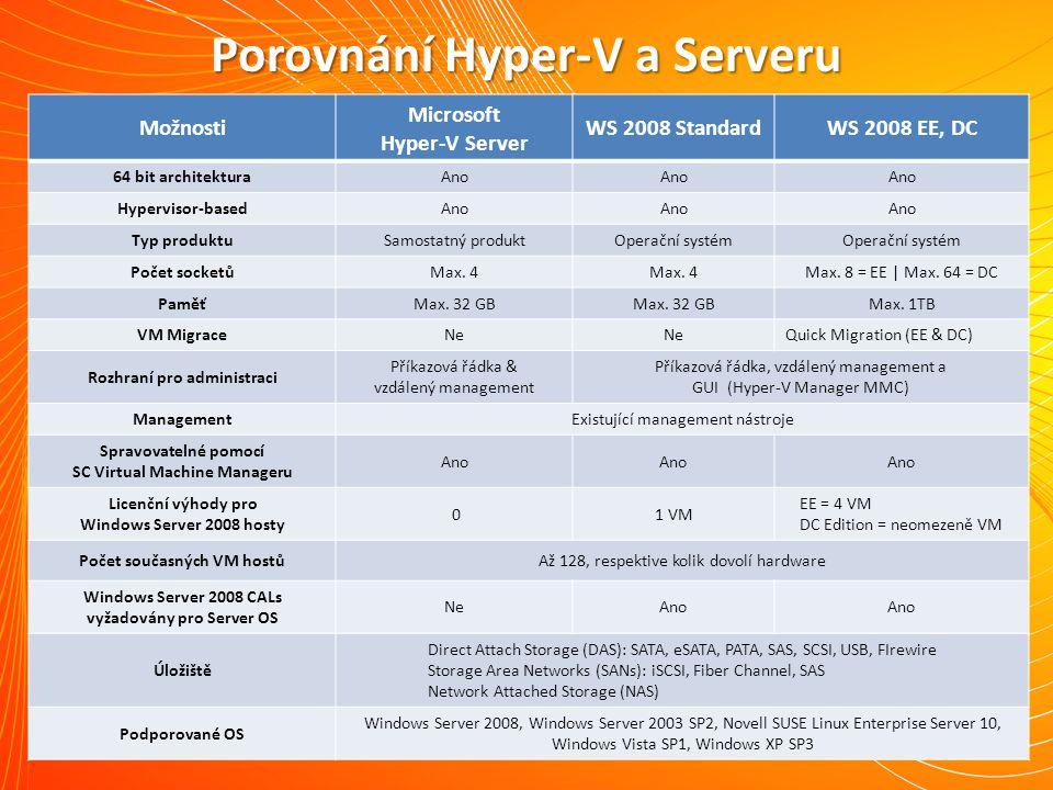 Možnosti Microsoft Hyper-V Server WS 2008 StandardWS 2008 EE, DC 64 bit architekturaAno Hypervisor-basedAno Typ produktuSamostatný produktOperační systém Počet socketůMax.