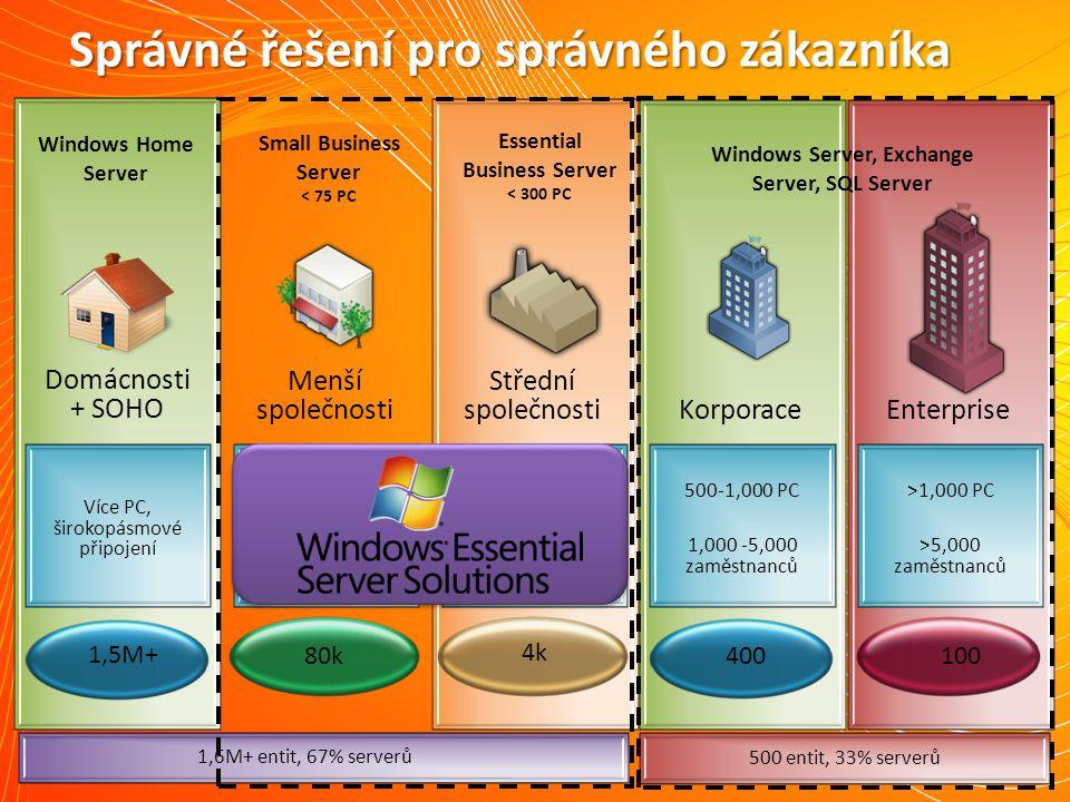 Výhody virtualizace 29 ZákladníStandardníOptimalizované http://www.microsoft.com/io Redukcecelkovýchnákladů na IT Zvýšenádostupnost Inteligentnísystémy