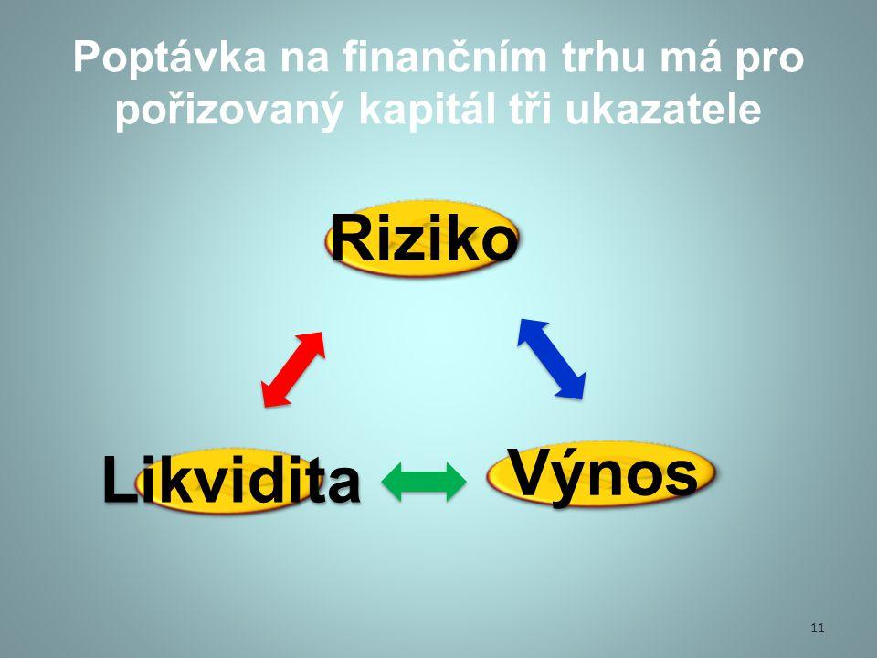 Poptávka na finančním trhu má pro pořizovaný kapitál tři ukazatele Riziko VýnosLikvidita 11
