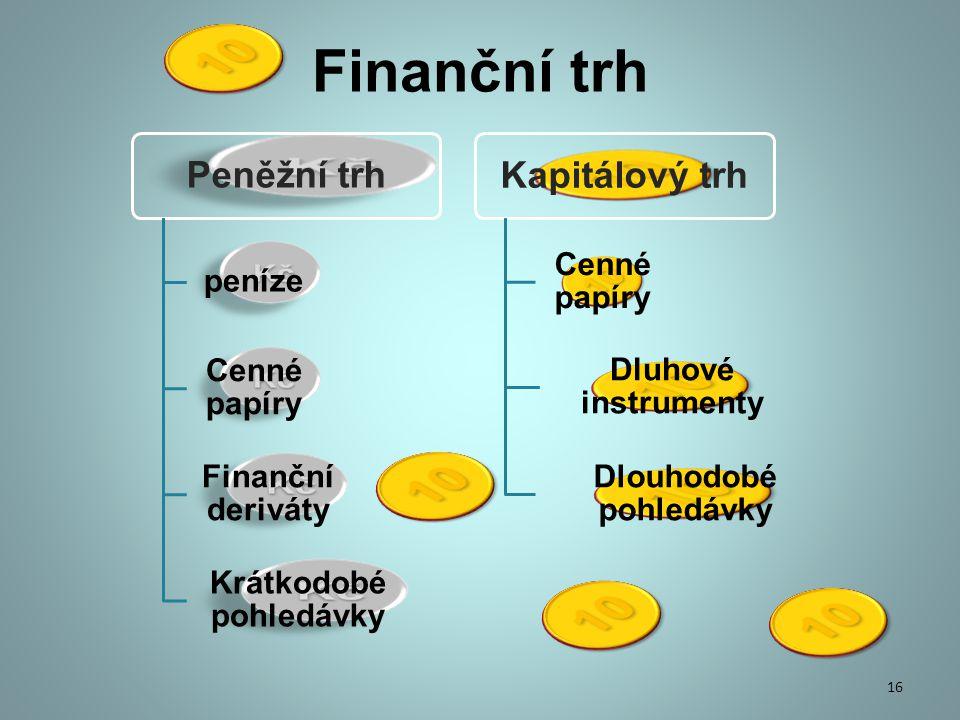 Finanční trh Peněžní trh peníze Cenné papíry Finanční deriváty Krátkodobé pohledávky Kapitálový trh Cenné papíry Dluhové instrumenty Dlouhodobé pohledávky 16