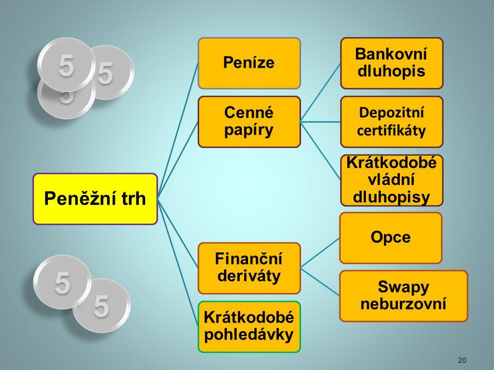 Peněžní trh Peníze Cenné papíry Bankovní dluhopis Depozitní certifikáty Krátkodobé vládní dluhopisy Finanční deriváty Opce Swapy neburzovní Krátkodobé pohledávky 20 55 55 55 55 55