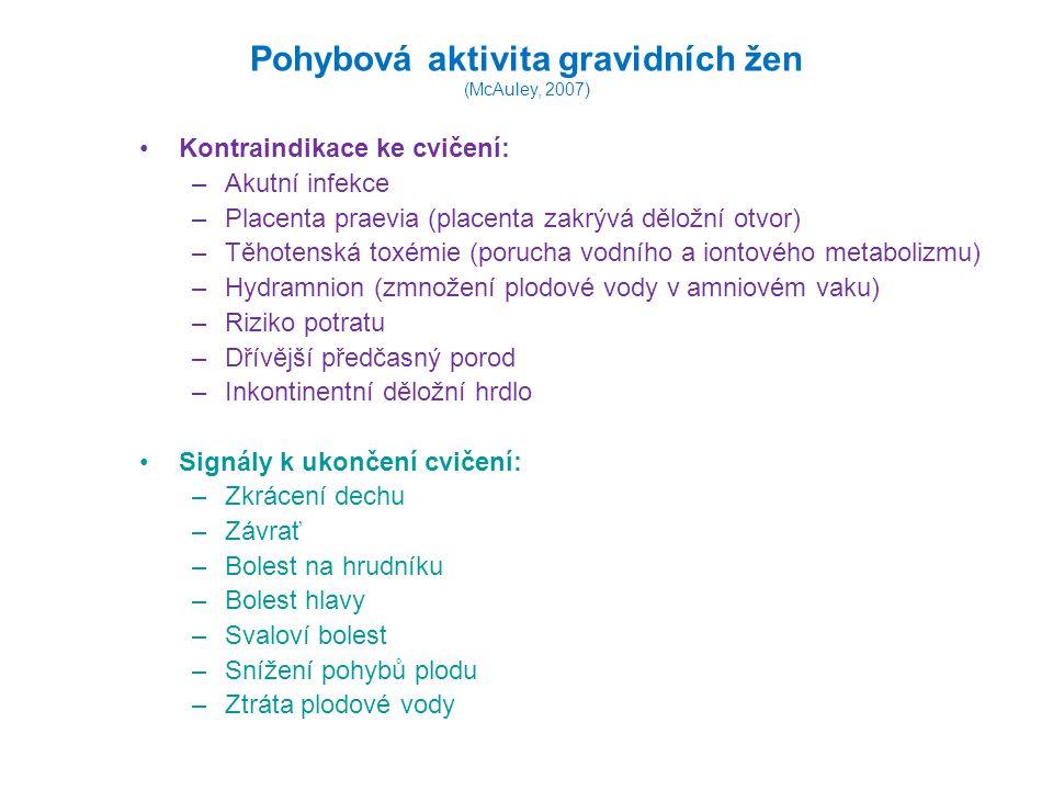 Pohybová aktivita gravidních žen (McAuley, 2007) Kontraindikace ke cvičení: –Akutní infekce –Placenta praevia (placenta zakrývá děložní otvor) –Těhotenská toxémie (porucha vodního a iontového metabolizmu) –Hydramnion (zmnožení plodové vody v amniovém vaku) –Riziko potratu –Dřívější předčasný porod –Inkontinentní děložní hrdlo Signály k ukončení cvičení: –Zkrácení dechu –Závrať –Bolest na hrudníku –Bolest hlavy –Svaloví bolest –Snížení pohybů plodu –Ztráta plodové vody