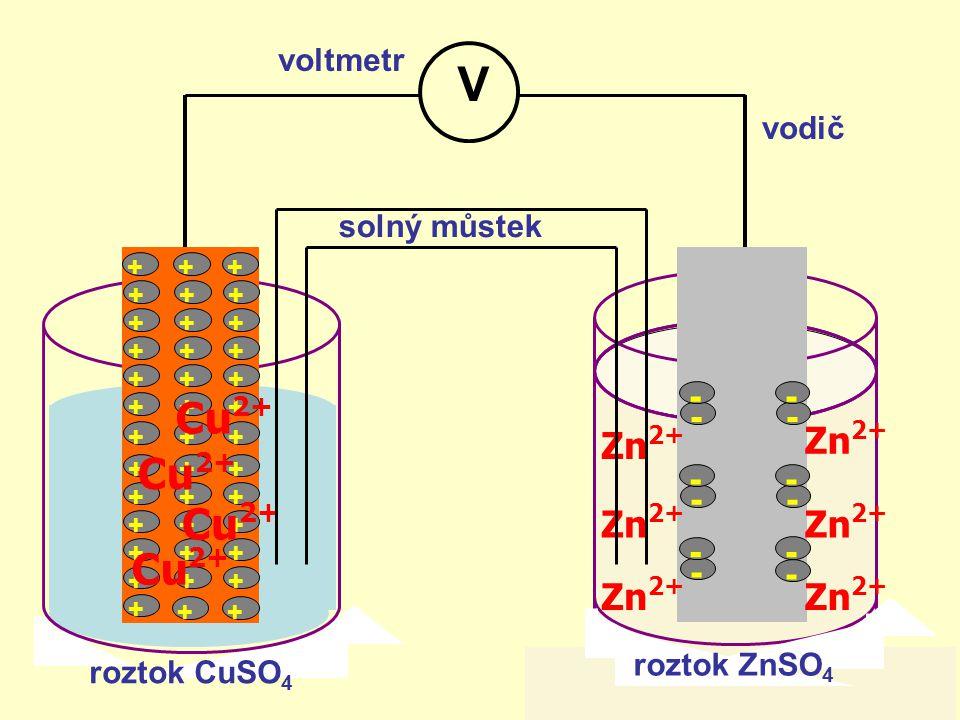 +++ +++ +++ +++ +++ +++ +++ +++ +++ +++ +++ +++ + ++ Cu 2+ - - - - - - - - - - - - Zn 2+ V roztok CuSO 4 roztok ZnSO 4 voltmetr vodič solný můstek