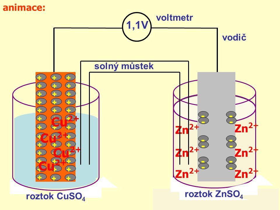 +++ +++ +++ +++ +++ +++ +++ +++ +++ +++ +++ +++ + ++ Cu 2+ - - - - - - - - - - - - Zn 2+ 1,1V roztok CuSO 4 roztok ZnSO 4 voltmetr vodič solný můstek animace: