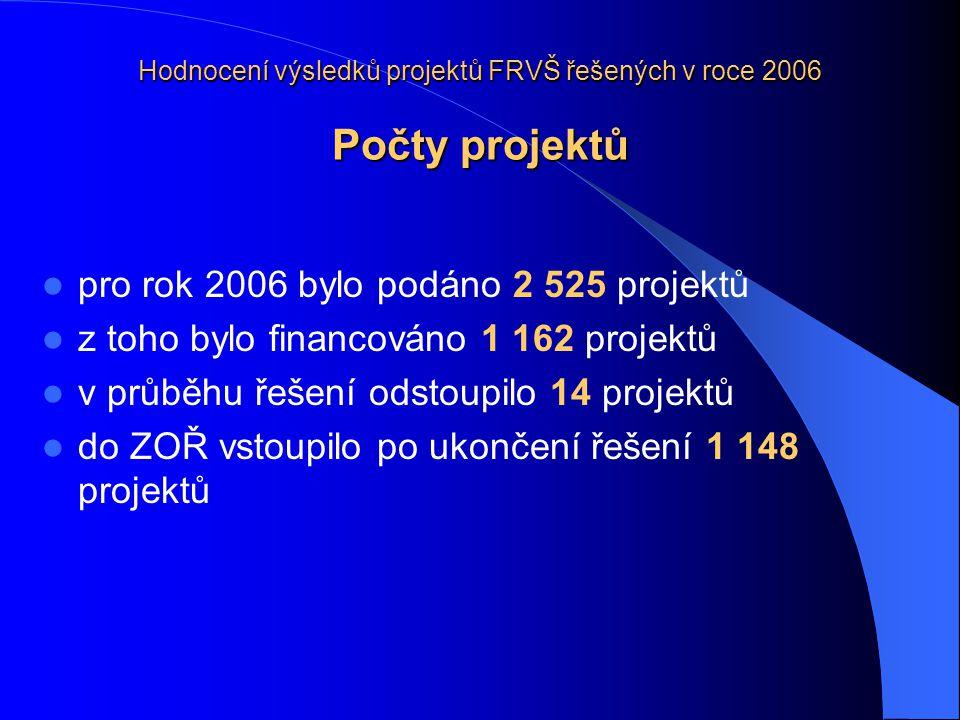 Hodnocení výsledků projektů FRVŠ řešených v roce 2006 Počty projektů pro rok 2006 bylo podáno 2 525 projektů z toho bylo financováno 1 162 projektů v průběhu řešení odstoupilo 14 projektů do ZOŘ vstoupilo po ukončení řešení 1 148 projektů
