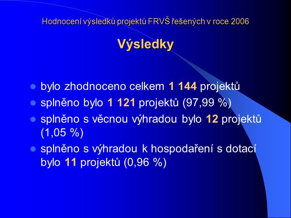 Hodnocení výsledků projektů FRVŠ řešených v roce 2006 Výsledky bylo zhodnoceno celkem 1 144 projektů splněno bylo 1 121 projektů (97,99 %) splněno s věcnou výhradou bylo 12 projektů (1,05 %) splněno s výhradou k hospodaření s dotací bylo 11 projektů (0,96 %)