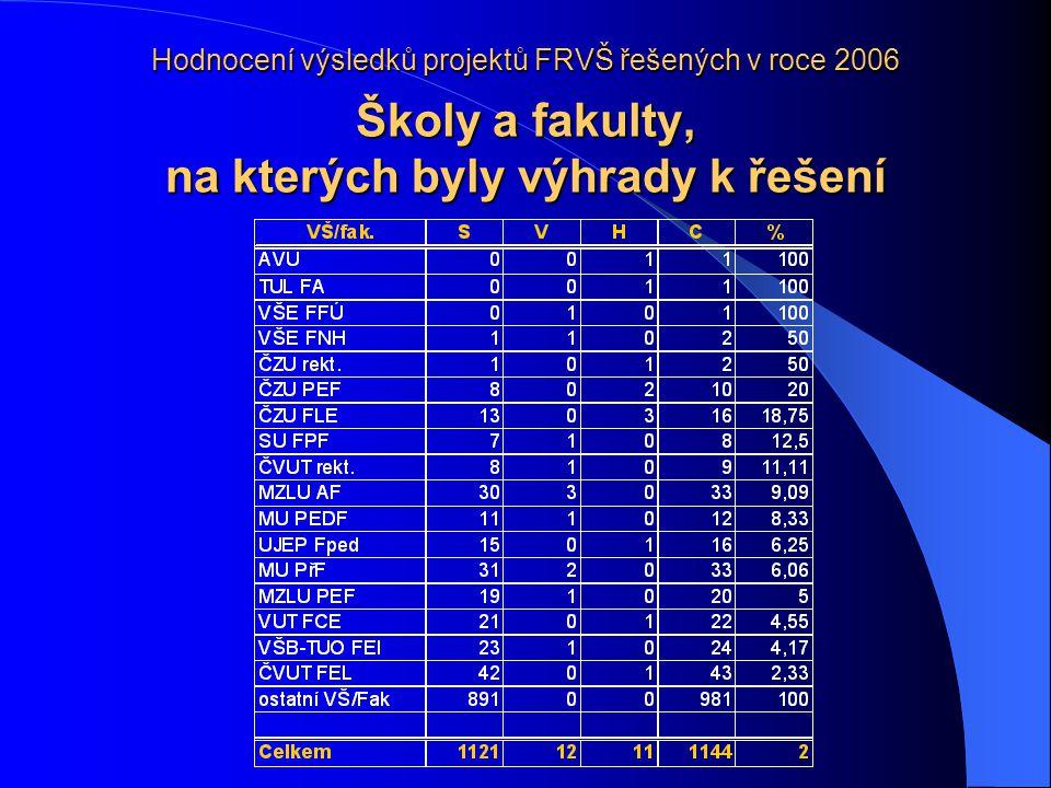 Hodnocení výsledků projektů FRVŠ řešených v roce 2006 Školy a fakulty, na kterých byly výhrady k řešení