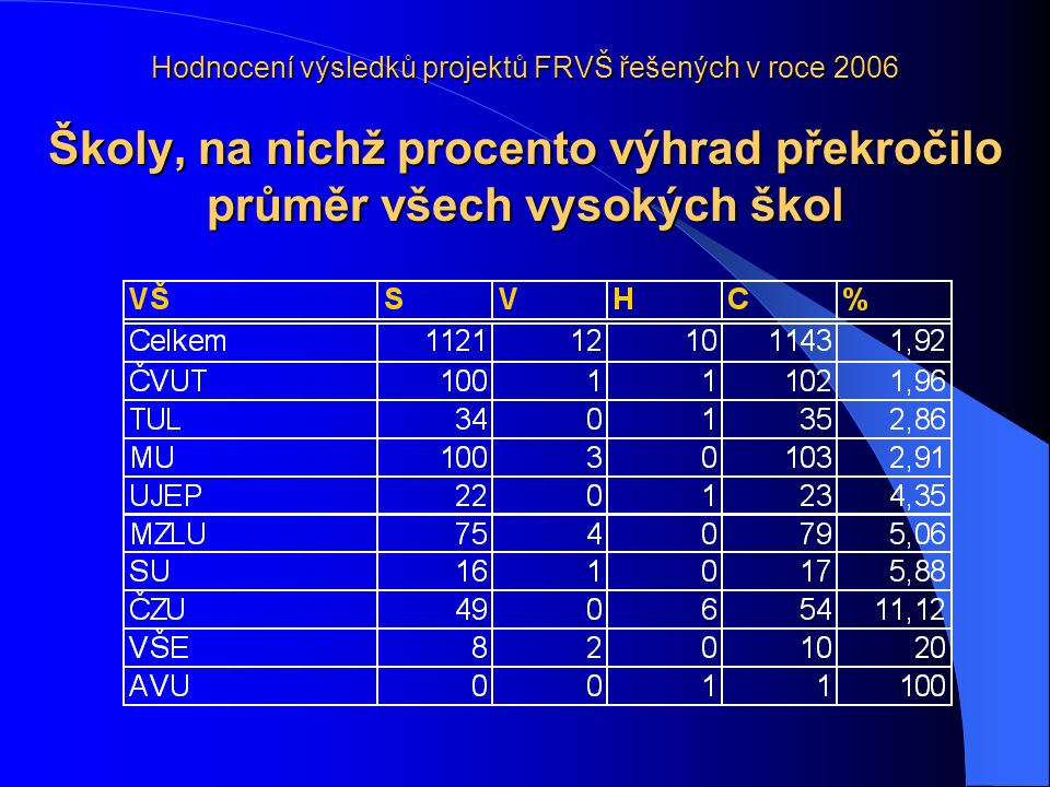 Hodnocení výsledků projektů FRVŠ řešených v roce 2006 Školy, na nichž procento výhrad překročilo průměr všech vysokých škol
