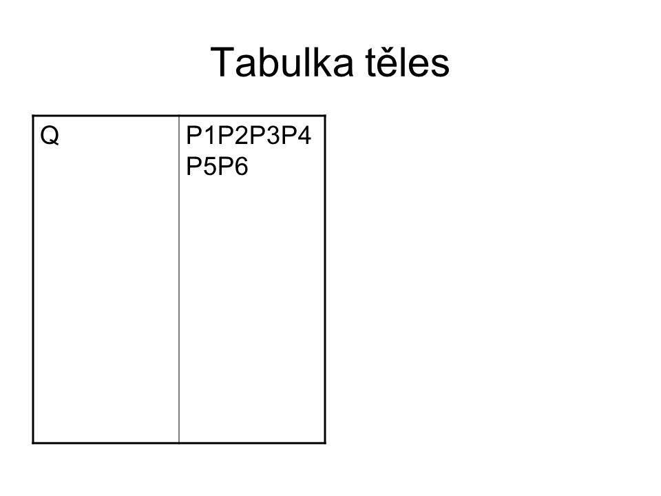 Tabulka těles QP1P2P3P4 P5P6