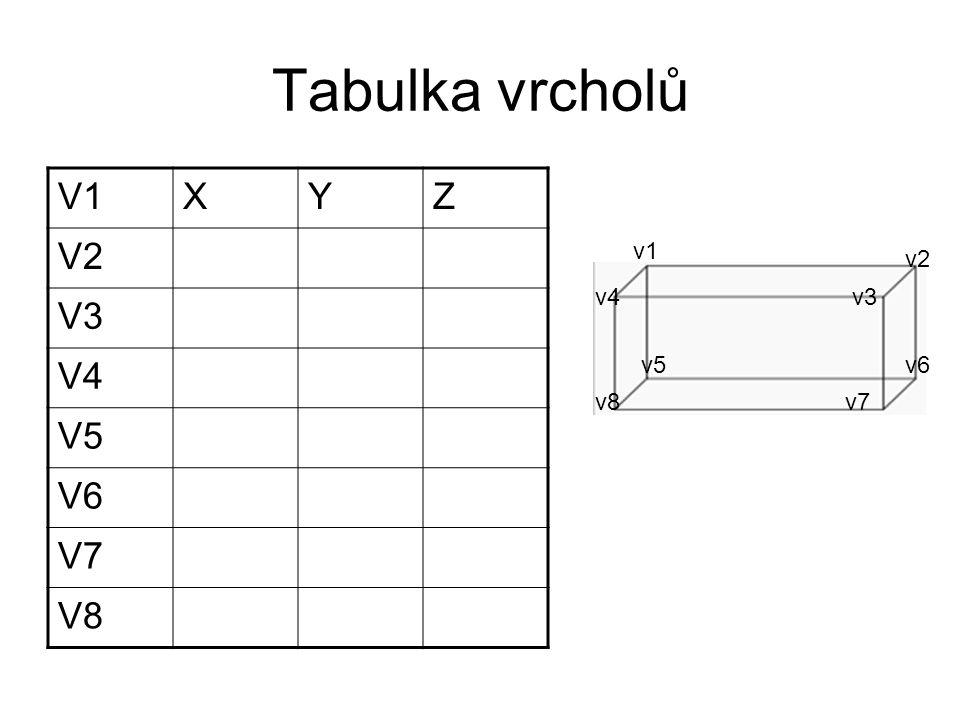 Tabulka hran E1 V1V2 E2V2V3 E3V3V4 E4V4V1 E5V1V5 E6V2V6 E7V3V7 E8V4V8 E9V5V6 E10V6V7 E11V7V8 E12V8V5 v1 v5 v4v3 v7v8 e1 v2 e2 e3 e4 e5 e6 e7e8 e9 e10 e11 e12