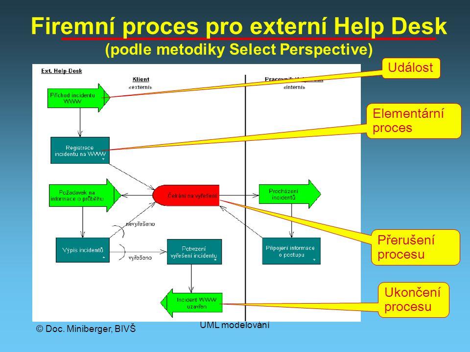 © Doc. Miniberger, BIVŠ UML modelování Firemní proces pro externí Help Desk (podle metodiky Select Perspective) Událost Ukončení procesu Elementární p