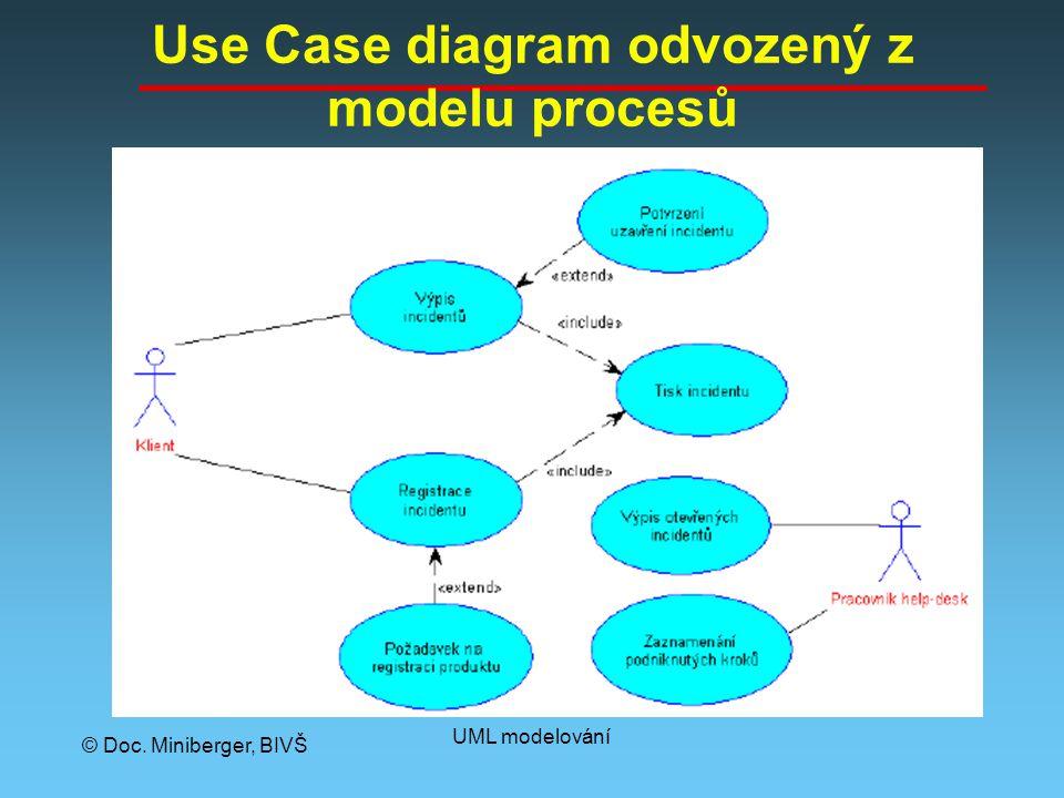© Doc. Miniberger, BIVŠ UML modelování Use Case diagram odvozený z modelu procesů
