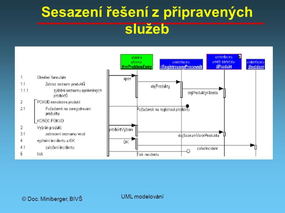 © Doc. Miniberger, BIVŠ UML modelování Sesazení řešení z připravených služeb