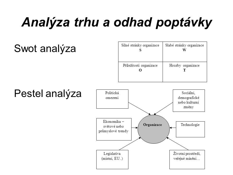 Analýza trhu a odhad poptávky Swot analýza Pestel analýza Silné stránky organizace S Slabé stránky organizace W Příležitosti organizace O Hrozby organ