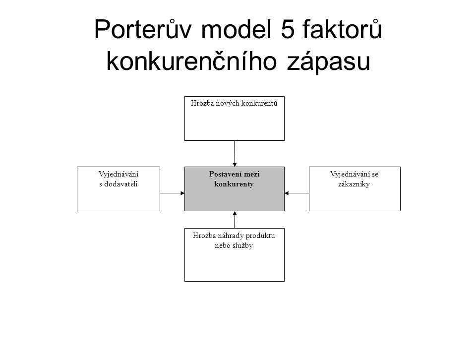 Porterův model 5 faktorů konkurenčního zápasu Hrozba nových konkurentů Postavení mezi konkurenty Vyjednávání se zákazníky Hrozba náhrady produktu nebo