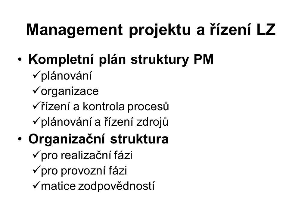 Management projektu a řízení LZ Kompletní plán struktury PM plánování organizace řízení a kontrola procesů plánování a řízení zdrojů Organizační struk