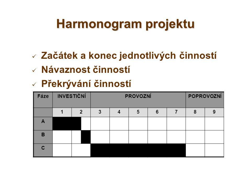 Začátek a konec jednotlivých činností Návaznost činností Překrývání činností Harmonogram projektu FázeINVESTIČNÍPROVOZNÍPOPROVOZNÍ 123456789 A B C