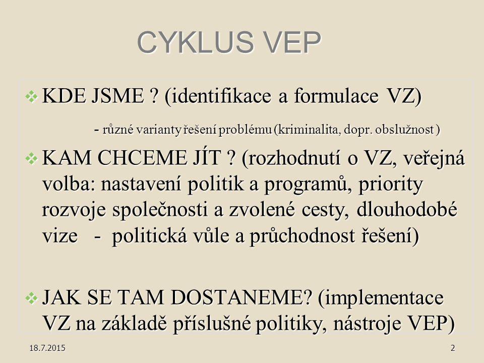 CYKLUS VEP  KDE JSME ? (identifikace a formulace VZ) - různé varianty řešení problému (kriminalita, dopr. obslužnost ) - různé varianty řešení problé