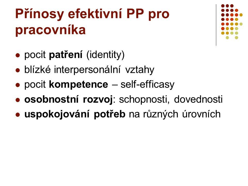 Přínosy efektivní PP pro pracovníka pocit patření (identity) blízké interpersonální vztahy pocit kompetence – self-efficasy osobnostní rozvoj: schopno