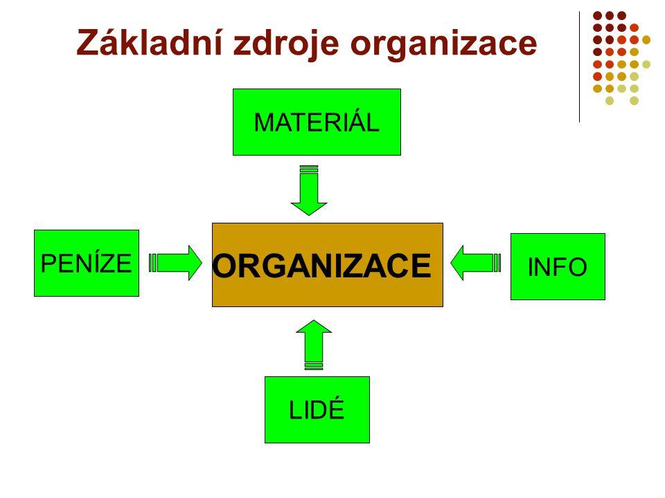 ORGANIZACE Základní zdroje organizace LIDÉ MATERIÁL INFO PENÍZE