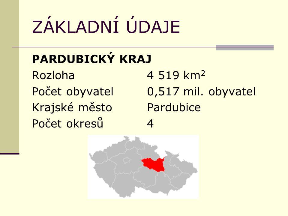 ZÁKLADNÍ ÚDAJE PARDUBICKÝ KRAJ Rozloha4 519 km 2 Počet obyvatel0,517 mil. obyvatel Krajské městoPardubice Počet okresů4