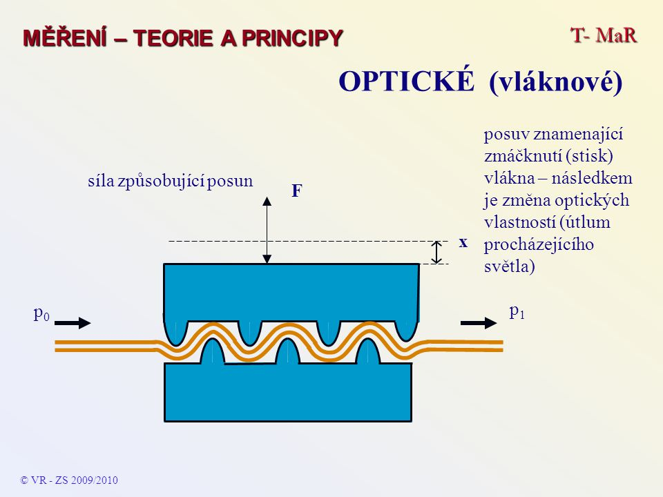 T- MaR MĚŘENÍ – TEORIE A PRINCIPY OPTICKÉ (vláknové) © VR - ZS 2009/2010 p0p0 posuv znamenající zmáčknutí (stisk) vlákna – následkem je změna optických vlastností (útlum procházejícího světla) p1p1 x F síla způsobující posun
