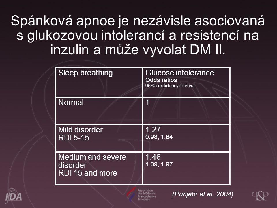 Spánková apnoe je nezávisle asociovaná s glukozovou intolerancí a resistencí na inzulin a může vyvolat DM II. Sleep breathingGlucose intolerance Odds