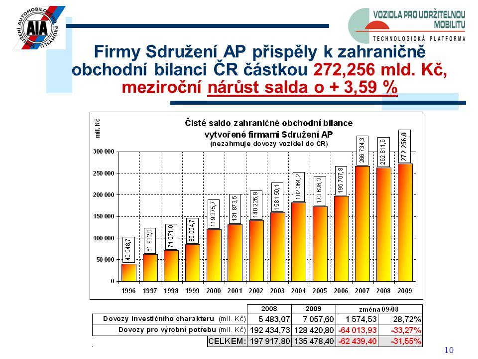 10 Firmy Sdružení AP přispěly k zahraničně obchodní bilanci ČR částkou 272,256 mld.