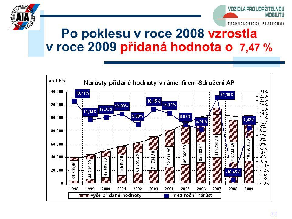 14 Po poklesu v roce 2008 vzrostla v roce 2009 přidaná hodnota o 7,47 %
