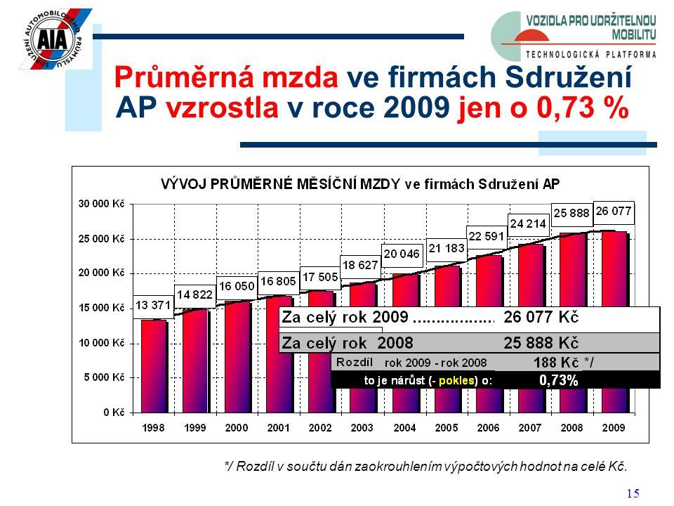 15 Průměrná mzda ve firmách Sdružení AP vzrostla v roce 2009 jen o 0,73 % */ Rozdíl v součtu dán zaokrouhlením výpočtových hodnot na celé Kč.
