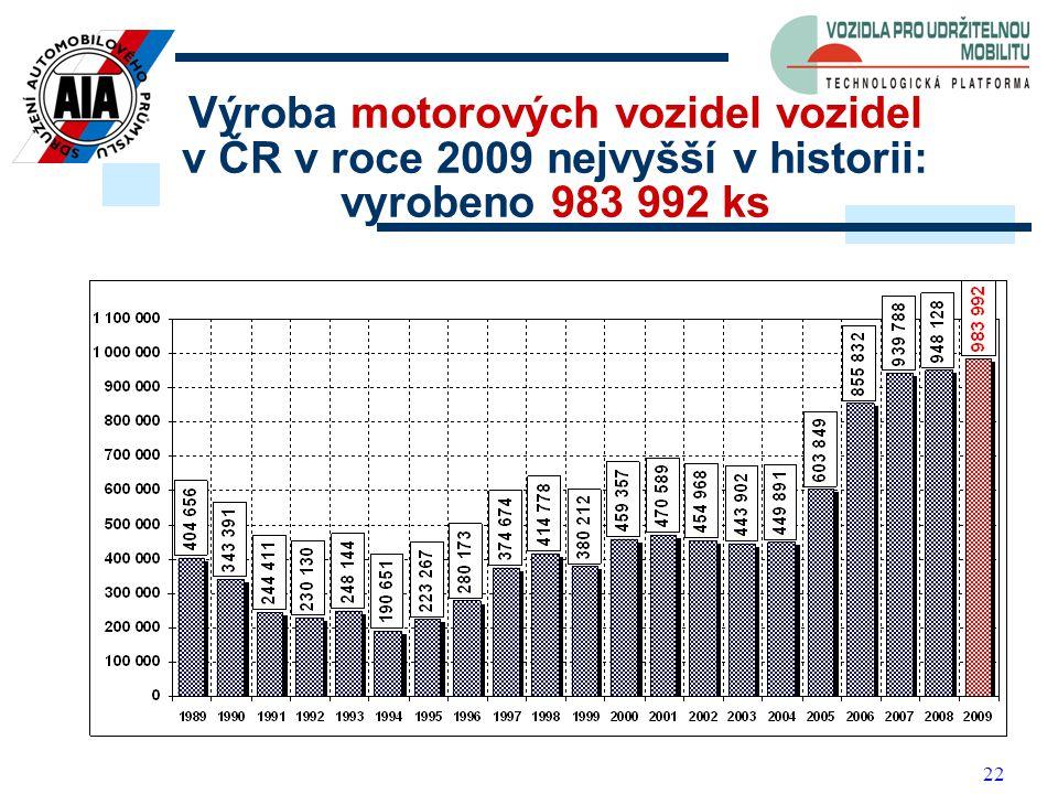 22 Výroba motorových vozidel vozidel v ČR v roce 2009 nejvyšší v historii: vyrobeno 983 992 ks