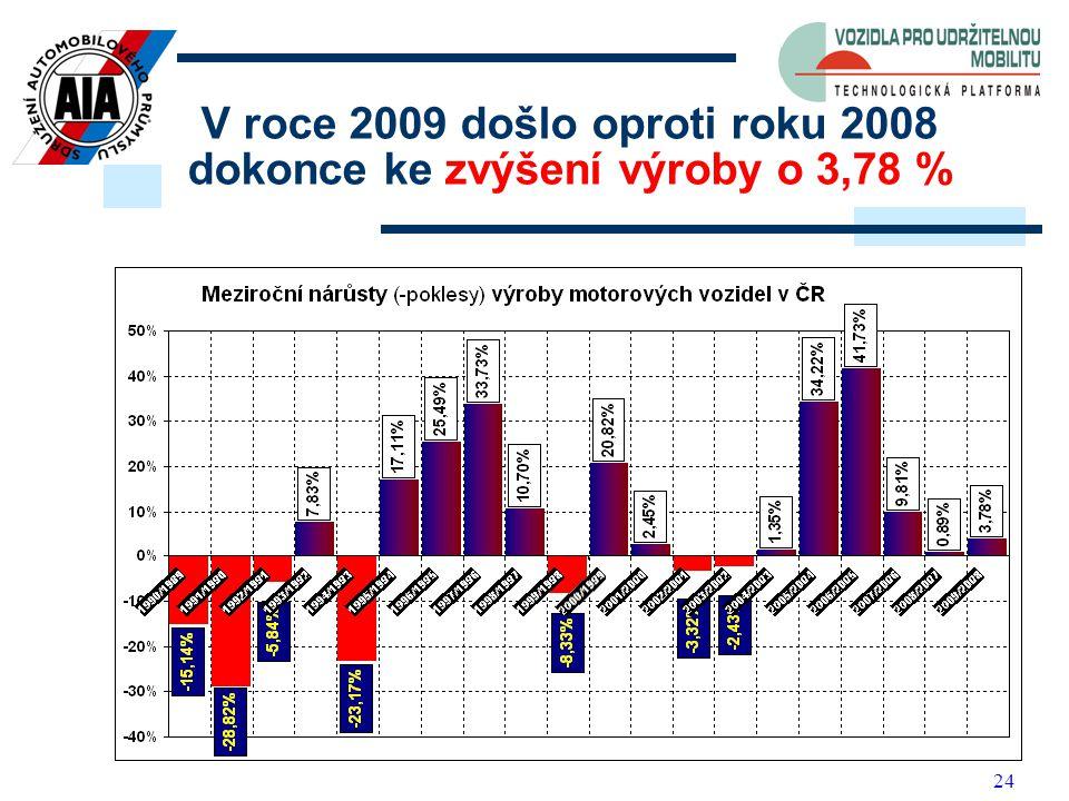 24 V roce 2009 došlo oproti roku 2008 dokonce ke zvýšení výroby o 3,78 %