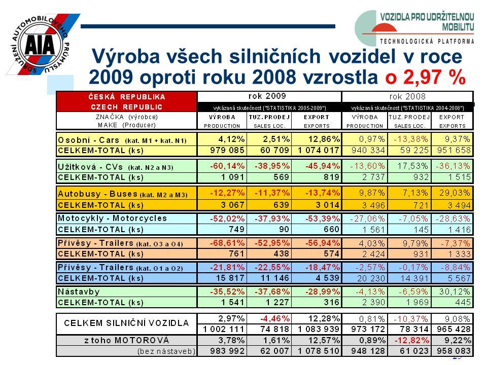 25 Výroba všech silničních vozidel v roce 2009 oproti roku 2008 vzrostla o 2,97 %