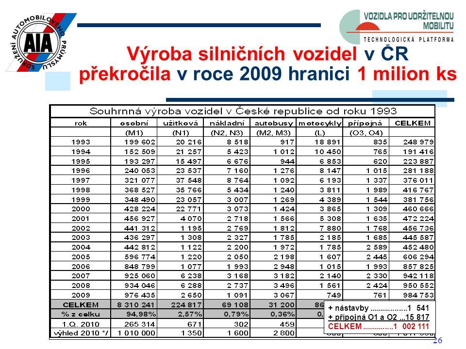26 Výroba silničních vozidel v ČR překročila v roce 2009 hranici 1 milion ks + nástavby..................1 541 + přípojná O1 a O2...15 817 CELKEM...............1 002 111