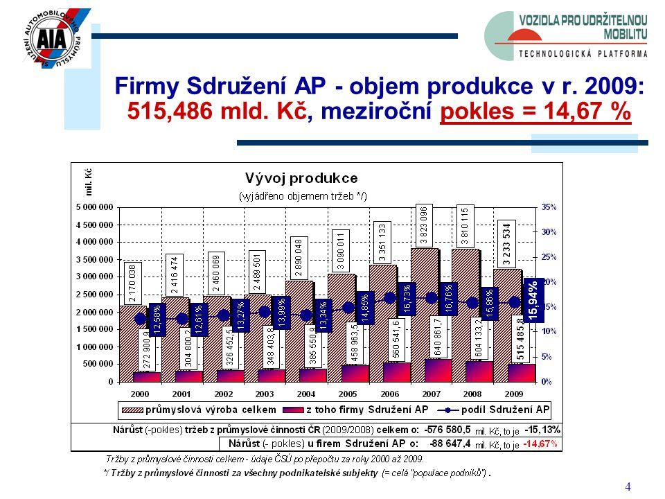 4 Podíl firem Sdružení AP na tržbách z průmyslové činnosti ČR = 15,94 % Firmy Sdružení AP - objem produkce v r.