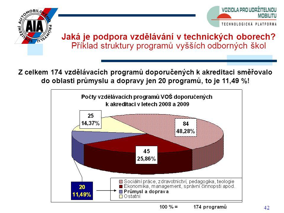 42 Jaká je podpora vzdělávání v technických oborech.