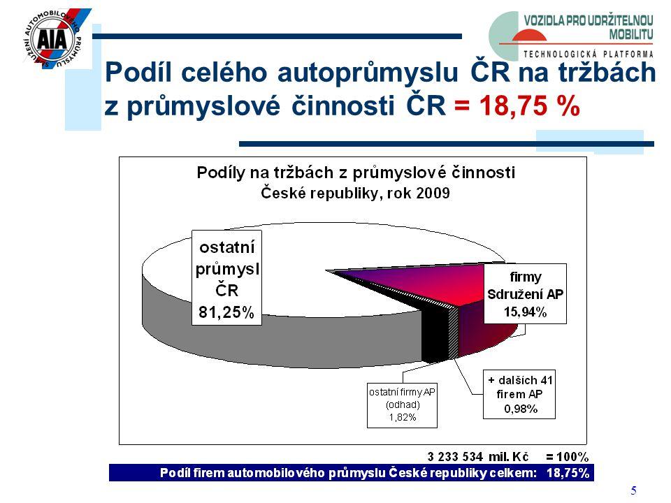 5 Podíl celého autoprůmyslu ČR na tržbách z průmyslové činnosti ČR = 18,75 %