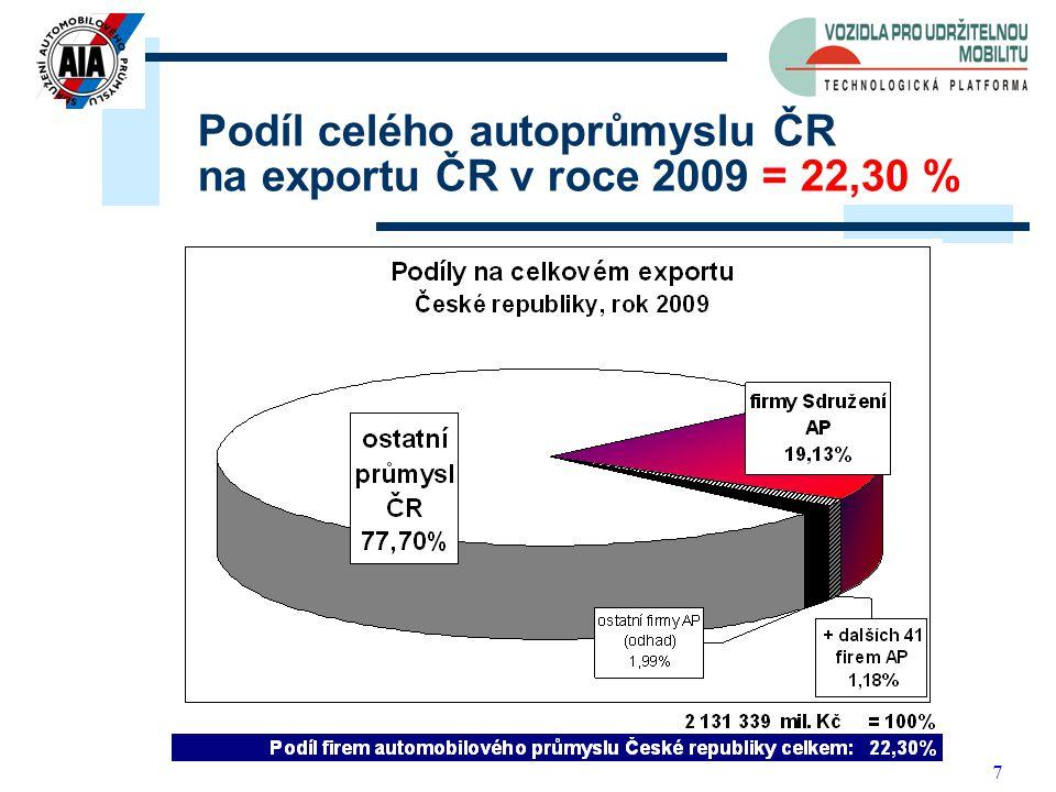 7 Podíl celého autoprůmyslu ČR na exportu ČR v roce 2009 = 22,30 %