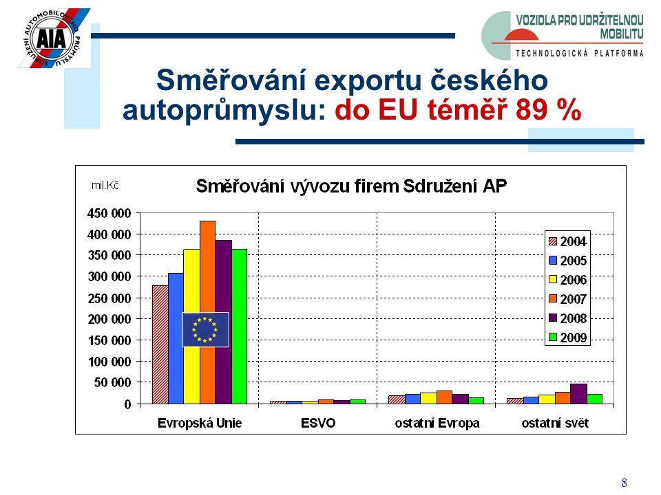 8 Směřování exportu českého autoprůmyslu: do EU téměř 89 %