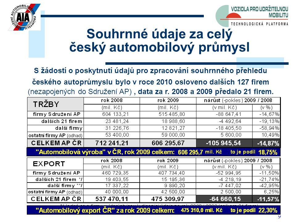 9 Souhrnné údaje za celý český automobilový průmysl S žádostí o poskytnutí údajů pro zpracování souhrnného přehledu českého autoprůmyslu bylo v roce 2010 osloveno dalších 127 firem (nezapojených do Sdružení AP), data za r.