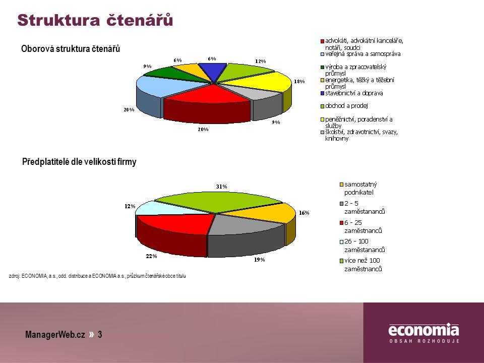 ManagerWeb.cz » 3 Struktura čtenářů Oborová struktura čtenářů Předplatitelé dle velikosti firmy zdroj: ECONOMIA, a.s., odd. distribuce a ECONOMIA a.s.