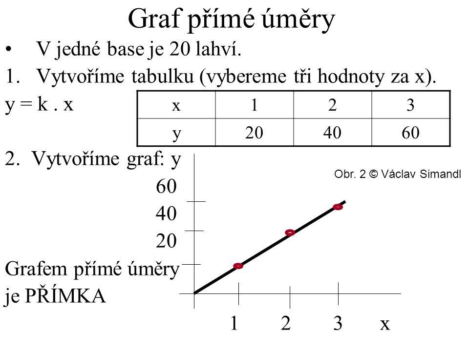 Graf přímé úměry V jedné base je 20 lahví.1.Vytvoříme tabulku (vybereme tři hodnoty za x).