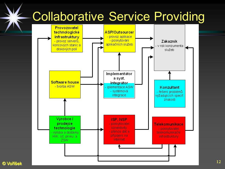 12 © Voříšek Collaborative Service Providing