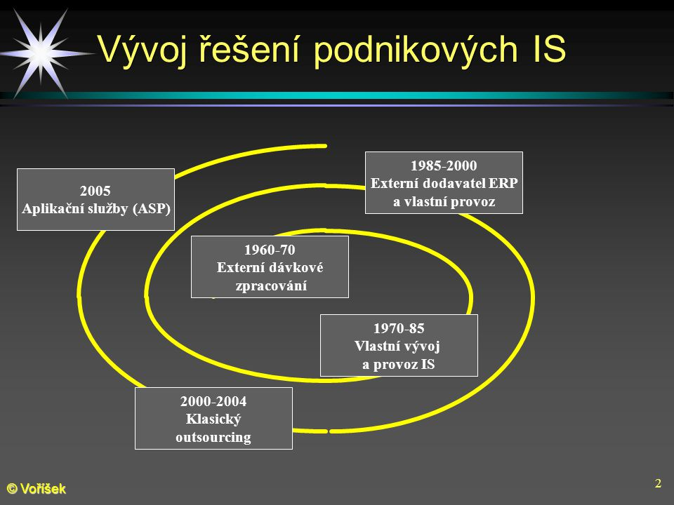 2 © Voříšek Vývoj řešení podnikových IS 1960-70 Externí dávkové zpracování 1970-85 Vlastní vývoj a provoz IS 1985-2000 Externí dodavatel ERP a vlastní provoz 2005 Aplikační služby (ASP) 2000-2004 Klasický outsourcing